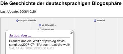 Die Geschichte der deutschsprachigen Blogosphäre als Zeitstrahl