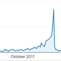 Halloween-Peak 2011 lt. Google Analytics