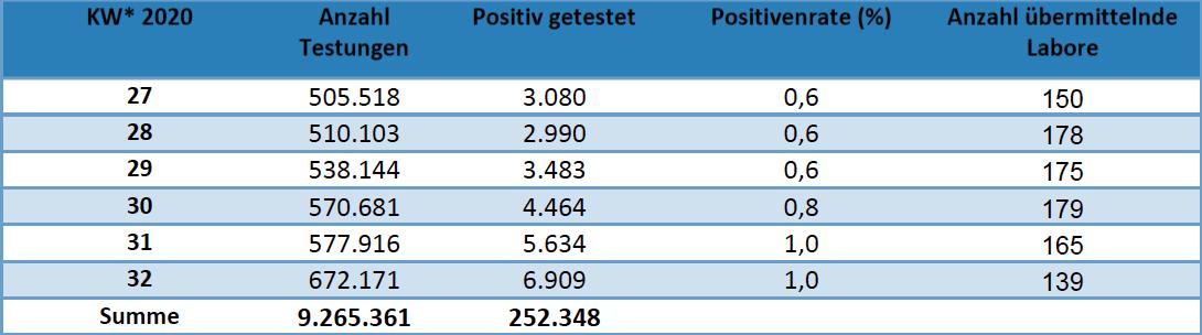 Anzahl der SARS-CoV2-Testungen in Deutschland (Stand 11.08.2020)